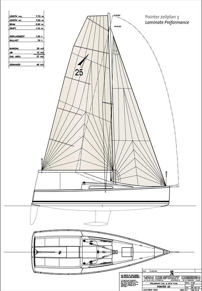 Sailplan Laminate Performance